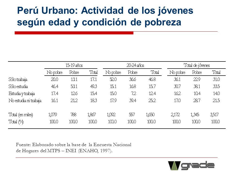 Perú Urbano: Actividad de los jóvenes según edad y condición de pobreza Fuente: Elaborado sobre la base de la Encuesta Nacional de Hogares del MTPS –