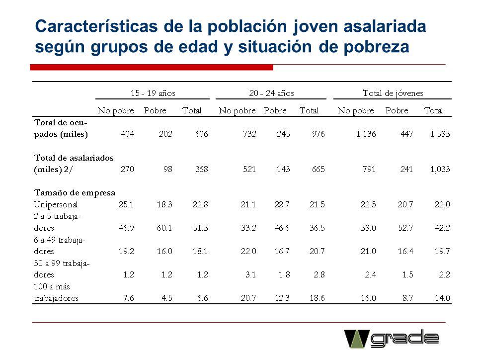 Características de la población joven asalariada según grupos de edad y situación de pobreza