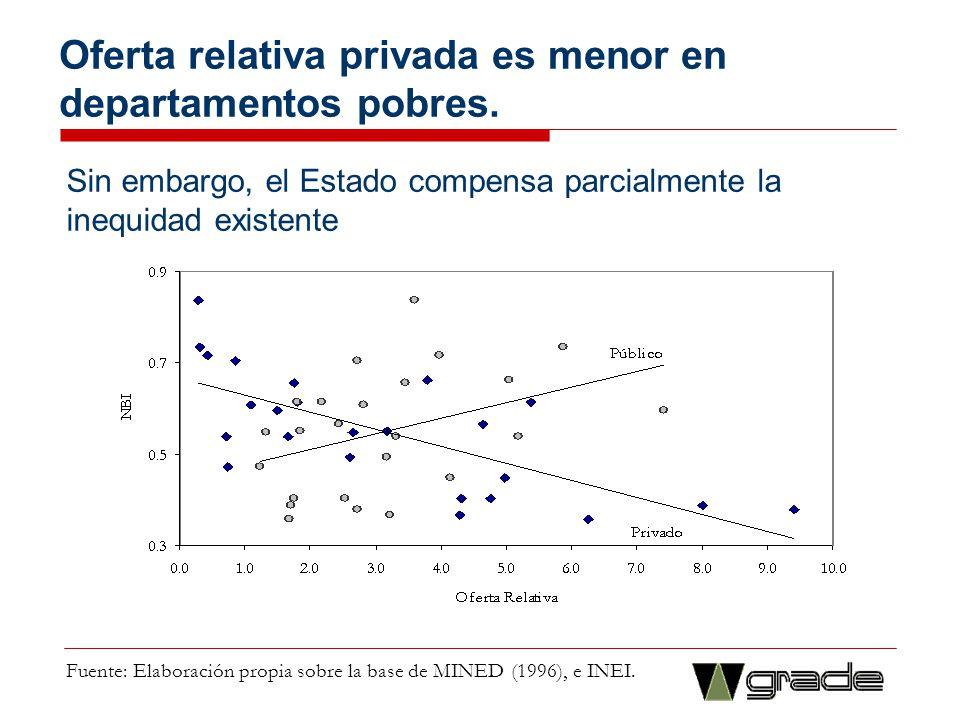 Oferta relativa privada es menor en departamentos pobres. Fuente: Elaboración propia sobre la base de MINED (1996), e INEI. Sin embargo, el Estado com