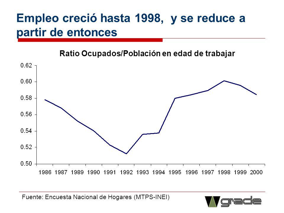 Empleo creció hasta 1998, y se reduce a partir de entonces Ratio Ocupados/Población en edad de trabajar Fuente: Encuesta Nacional de Hogares (MTPS-INE