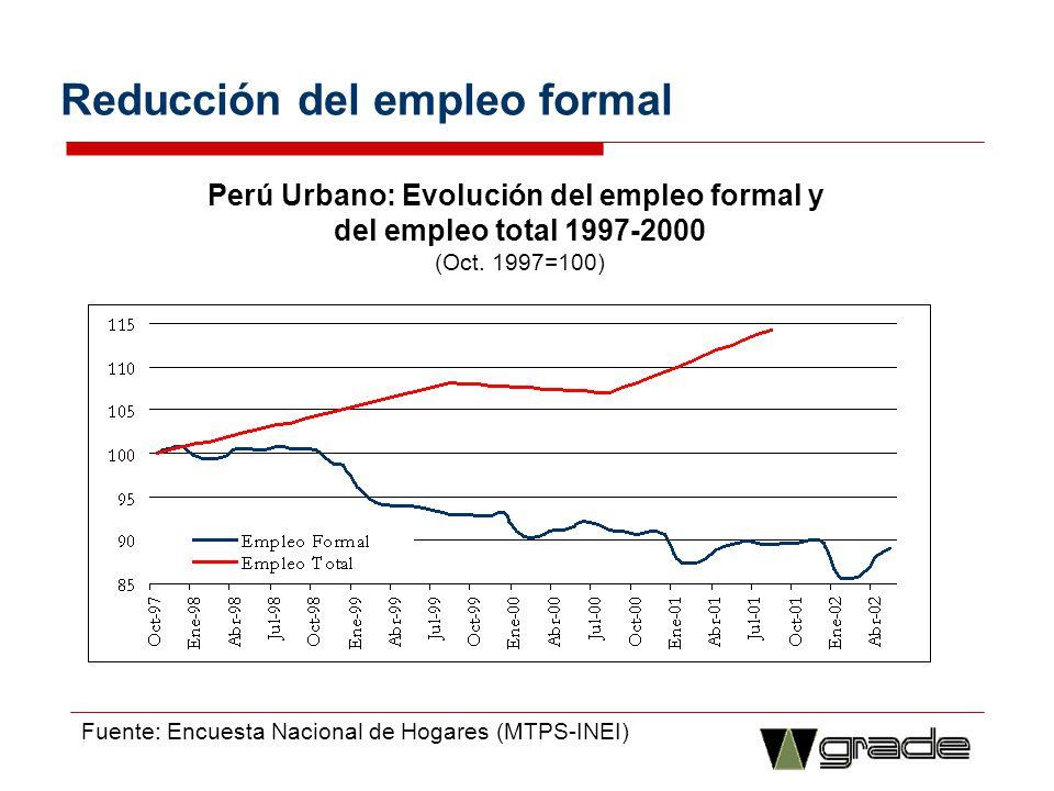 Los empleos son más inestables: el asalariamiento es crecientemente temporal Lima Metropolitana: Porcentaje de trabajadores asalariados privados formales con contrato temporal, 1986-2000 Fuente: Encuesta Nacional de Hogares (MTPS-INEI)