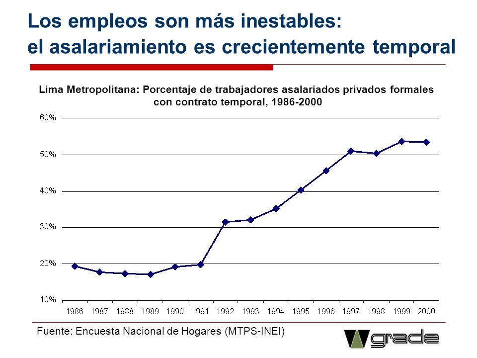 Condiciones mejoraron especialmente para las mujeres Lima Metropolitana: Cambio en el ratio PEA Ocupada/PET entre (1986-1989) y (1999-2001) Fuente: Encuesta Nacional de Hogares (MTPS-INEI)
