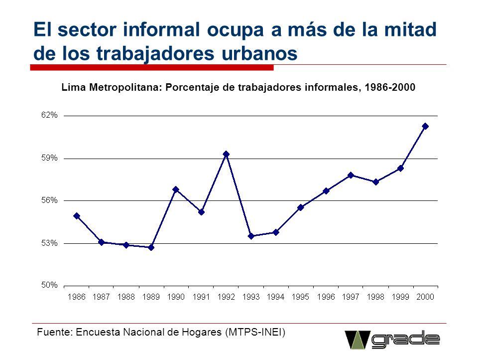 El sector informal ocupa a más de la mitad de los trabajadores urbanos Lima Metropolitana: Porcentaje de trabajadores informales, 1986-2000 Fuente: En