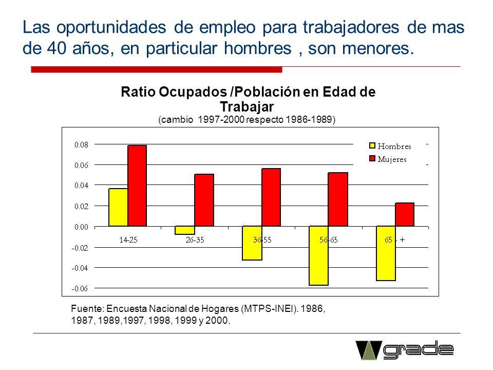 Las oportunidades de empleo para trabajadores de mas de 40 años, en particular hombres, son menores. Ratio Ocupados /Población en Edad de Trabajar (ca