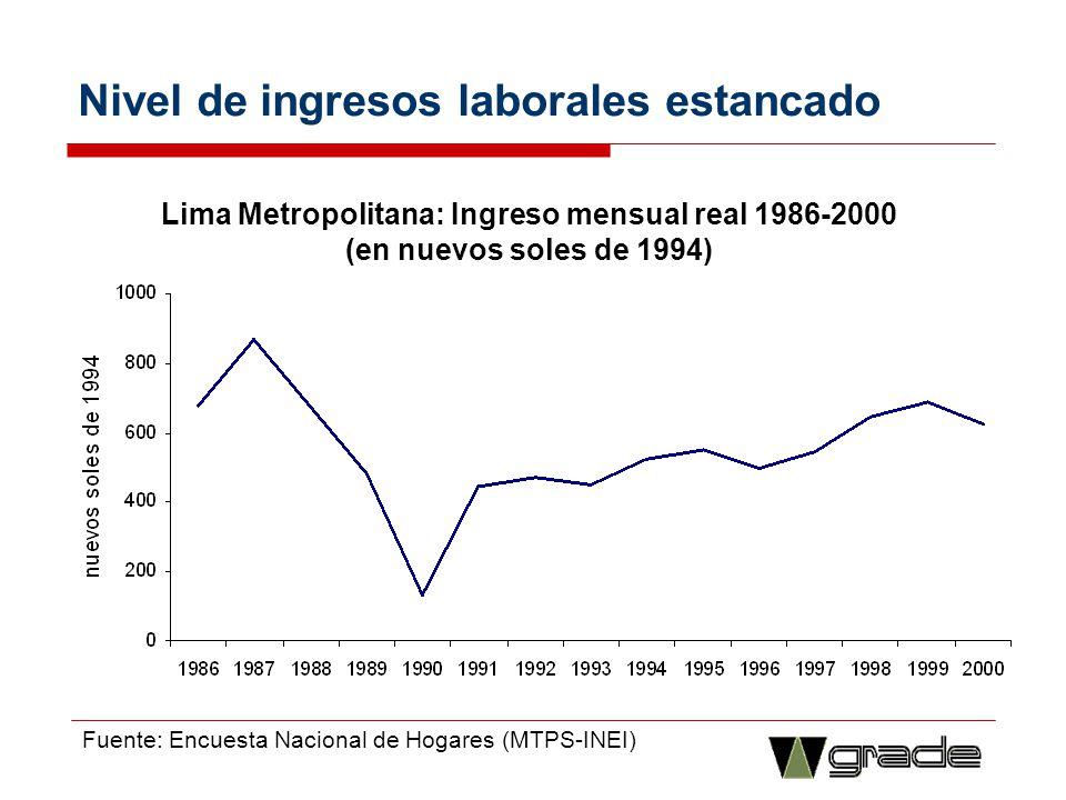 Nivel de ingresos laborales estancado Lima Metropolitana: Ingreso mensual real 1986-2000 (en nuevos soles de 1994) Fuente: Encuesta Nacional de Hogare
