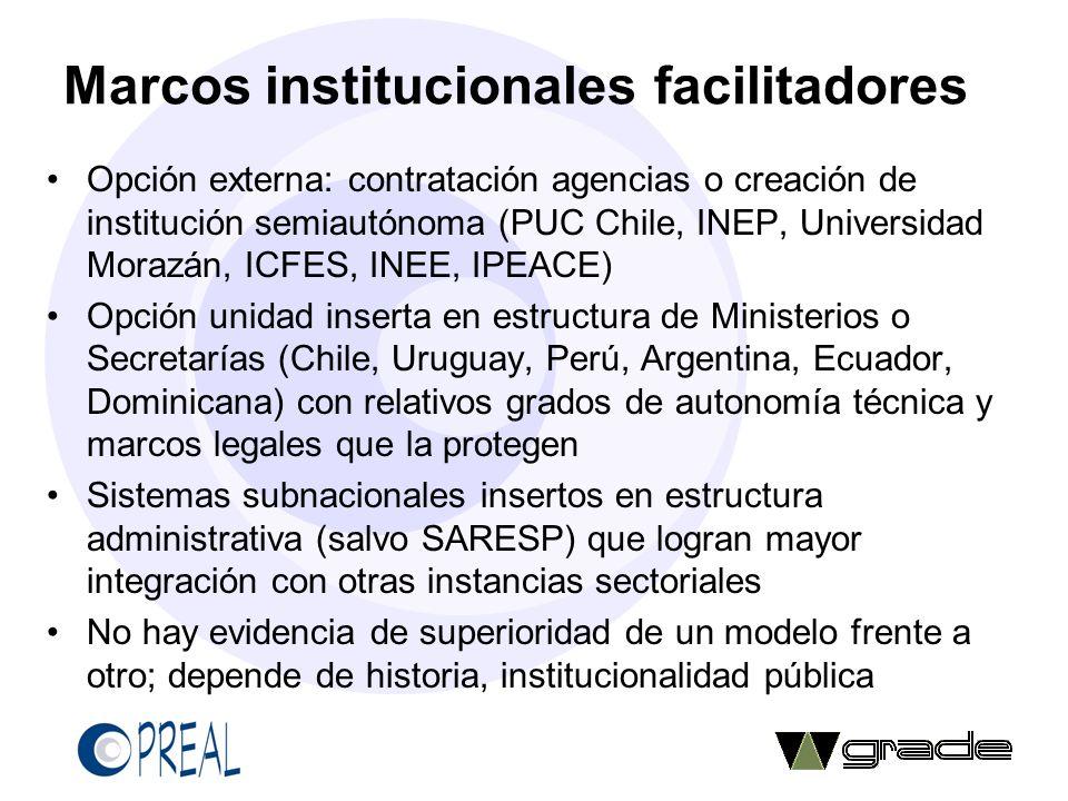 Marcos institucionales facilitadores Opción externa: contratación agencias o creación de institución semiautónoma (PUC Chile, INEP, Universidad Morazá