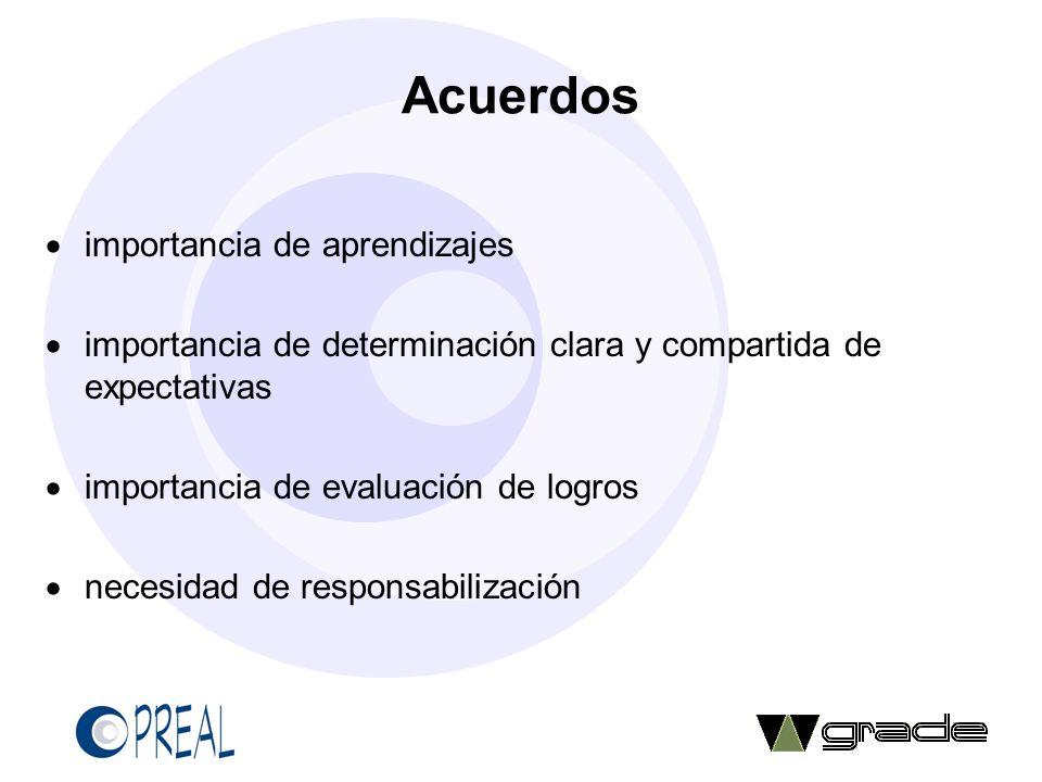 Generación de referentes y expectativas compartibles Iniciativas de unidades nacionales o subnacionales de evaluación – tanto en proceso de construcción de instrumentos de medición como en análisis y presentación de resultados (definición de criterios de referencia, líneas de corte entre niveles de desempeño) -- hacen posible empezar debate e inducen a definición mejor y compartida de expectativas o estándares, así como de niveles esperables de desempeño (ICFES, Secretaría de Bogotá, Uruguay, Chile, Aguascalientes, Paraná, Minas y Sao Paulo) Iniciativas estándares SGCECC/OEI, Colombia, Chile, Argentina Riesgos y costos de discontinuidades