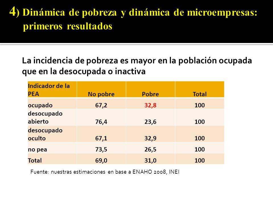 Indicador de la PEANo pobrePobreTotal ocupado67,232,8100 desocupado abierto76,423,6100 desocupado oculto67,132,9100 no pea73,526,5100 Total69,031,0100 Fuente: nuestras estimaciones en base a ENAHO 2008, INEI La incidencia de pobreza es mayor en la población ocupada que en la desocupada o inactiva