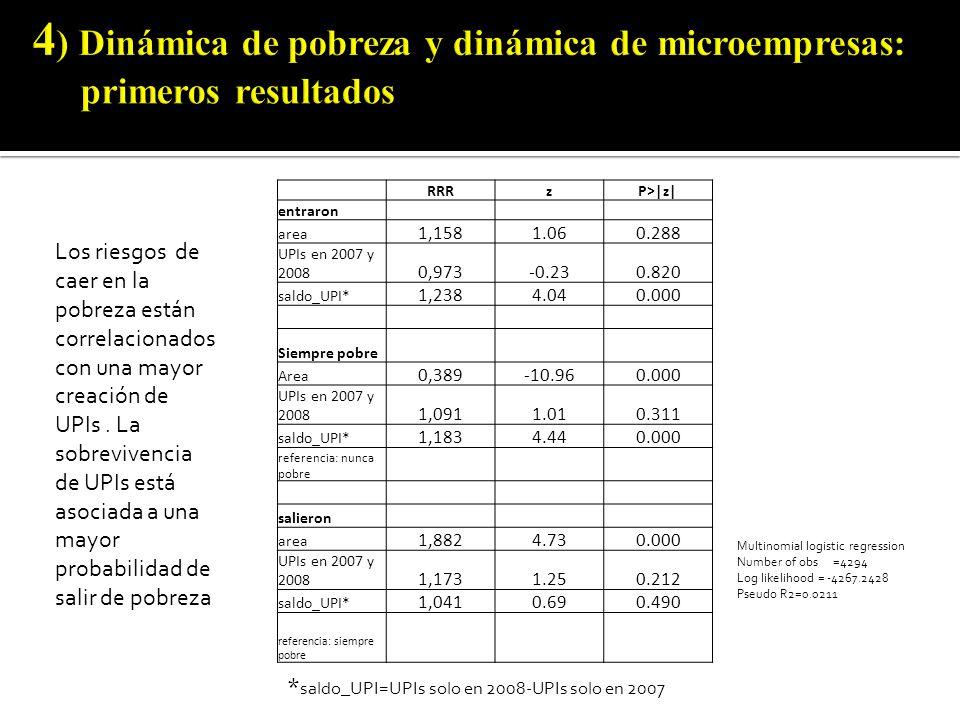 RRRzP>|z| entraron area 1,1581.060.288 UPIs en 2007 y 2008 0,973-0.230.820 saldo_UPI* 1,2384.040.000 Siempre pobre Area 0,389-10.960.000 UPIs en 2007 y 2008 1,0911.010.311 saldo_UPI* 1,1834.440.000 referencia: nunca pobre salieron area 1,8824.730.000 UPIs en 2007 y 2008 1,1731.250.212 saldo_UPI* 1,0410.690.490 referencia: siempre pobre Multinomial logistic regression Number of obs=4294 Log likelihood = -4267.2428 Pseudo R2=0.0211 Los riesgos de caer en la pobreza están correlacionados con una mayor creación de UPIs.