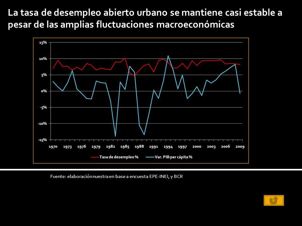 La tasa de desempleo abierto urbano se mantiene casi estable a pesar de las amplias fluctuaciones macroeconómicas Fuente: elaboración nuestra en base a encuesta EPE-INEI, y BCR