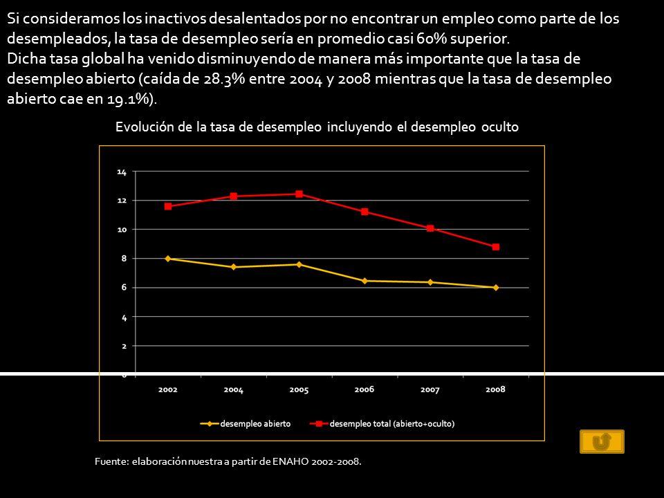 Si consideramos los inactivos desalentados por no encontrar un empleo como parte de los desempleados, la tasa de desempleo sería en promedio casi 60% superior.