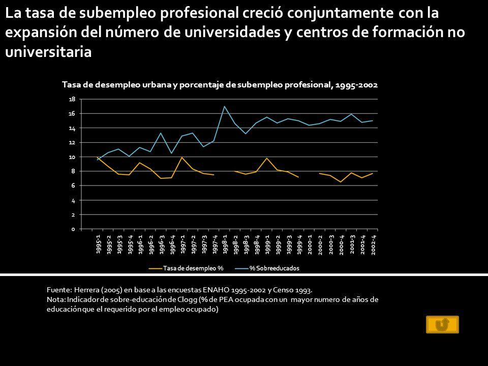 La tasa de subempleo profesional creció conjuntamente con la expansión del número de universidades y centros de formación no universitaria Fuente: Herrera (2005) en base a las encuestas ENAHO 1995-2002 y Censo 1993.