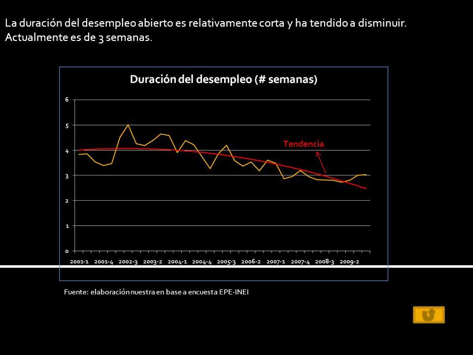 La duración del desempleo abierto es relativamente corta y ha tendido a disminuir.