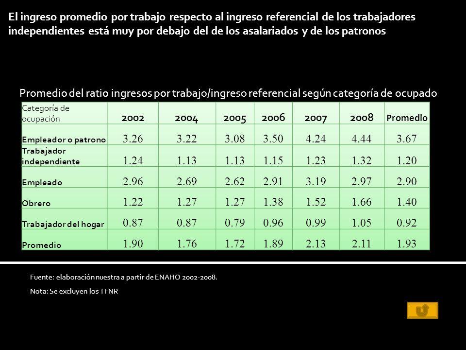 El ingreso promedio por trabajo respecto al ingreso referencial de los trabajadores independientes está muy por debajo del de los asalariados y de los patronos Fuente: elaboración nuestra a partir de ENAHO 2002-2008.
