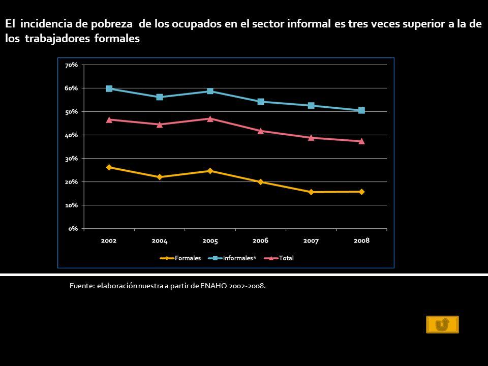 El incidencia de pobreza de los ocupados en el sector informal es tres veces superior a la de los trabajadores formales Fuente: elaboración nuestra a partir de ENAHO 2002-2008.