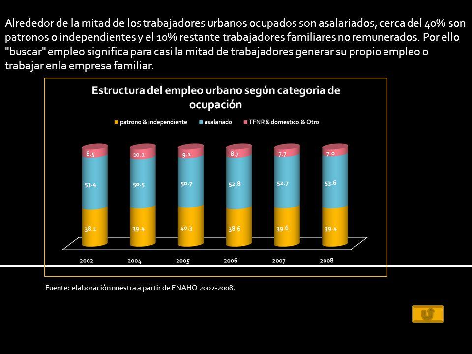 Alrededor de la mitad de los trabajadores urbanos ocupados son asalariados, cerca del 40% son patronos o independientes y el 10% restante trabajadores familiares no remunerados.