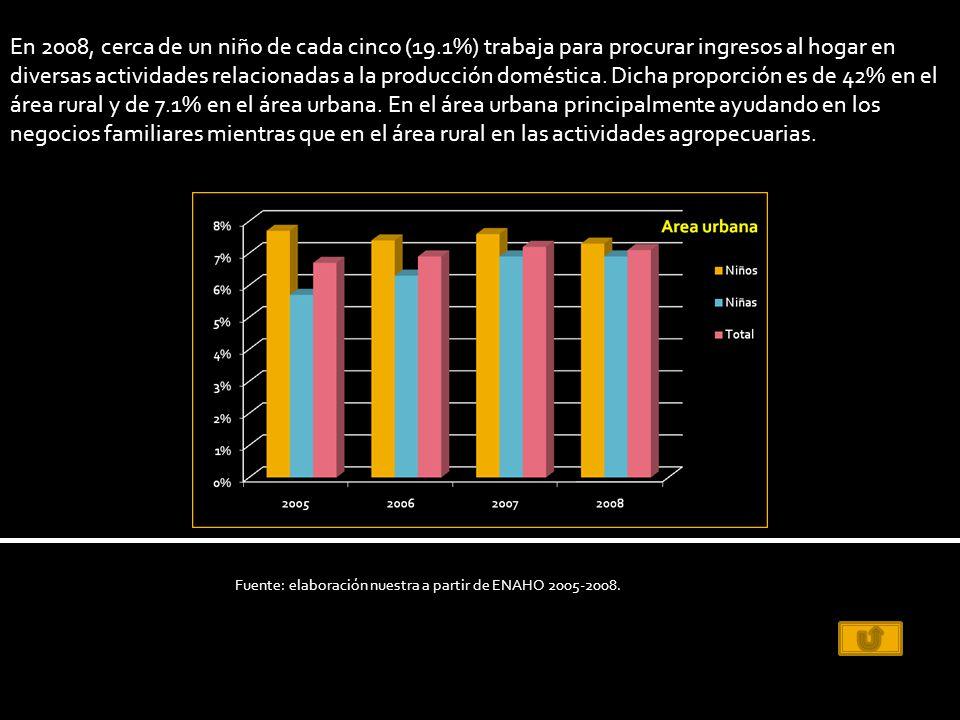 En 2008, cerca de un niño de cada cinco (19.1%) trabaja para procurar ingresos al hogar en diversas actividades relacionadas a la producción doméstica.