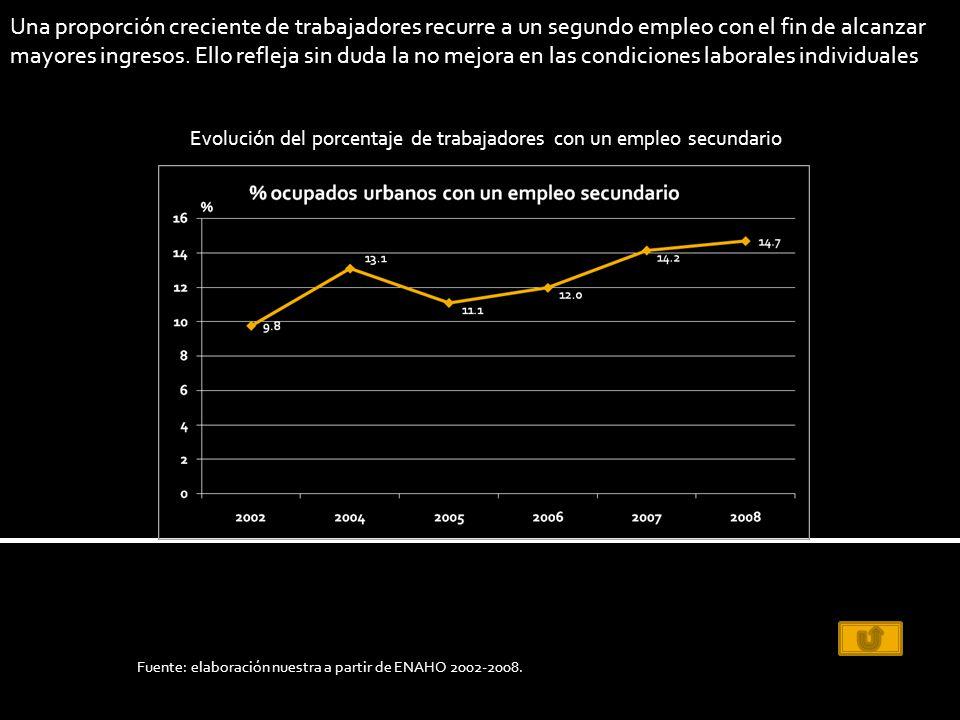 Una proporción creciente de trabajadores recurre a un segundo empleo con el fin de alcanzar mayores ingresos.