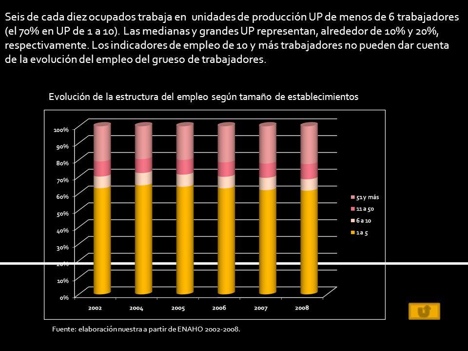 Seis de cada diez ocupados trabaja en unidades de producción UP de menos de 6 trabajadores (el 70% en UP de 1 a 10).