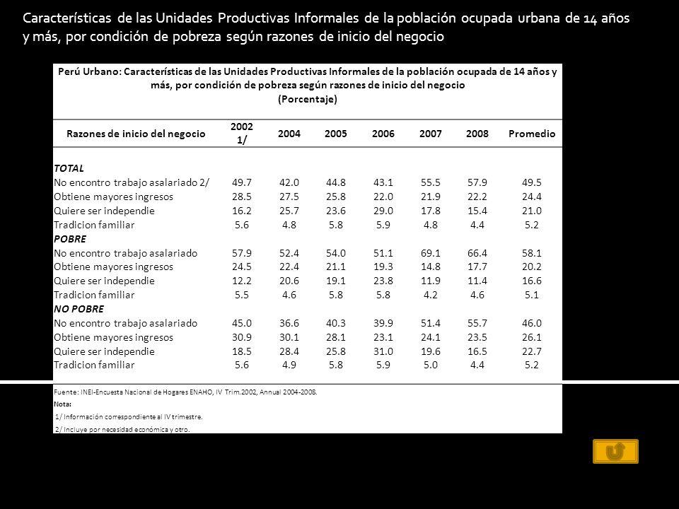 Perú Urbano: Características de las Unidades Productivas Informales de la población ocupada de 14 años y más, por condición de pobreza según razones de inicio del negocio (Porcentaje) Razones de inicio del negocio 2002 1/ 20042005200620072008Promedio TOTAL No encontro trabajo asalariado 2/49.742.044.843.155.557.949.5 Obtiene mayores ingresos28.527.525.822.021.922.224.4 Quiere ser independie16.225.723.629.017.815.421.0 Tradicion familiar5.64.85.85.94.84.45.2 POBRE No encontro trabajo asalariado57.952.454.051.169.166.458.1 Obtiene mayores ingresos24.522.421.119.314.817.720.2 Quiere ser independie12.220.619.123.811.911.416.6 Tradicion familiar5.54.65.8 4.24.65.1 NO POBRE No encontro trabajo asalariado45.036.640.339.951.455.746.0 Obtiene mayores ingresos30.930.128.123.124.123.526.1 Quiere ser independie18.528.425.831.019.616.522.7 Tradicion familiar5.64.95.85.95.04.45.2 Fuente: INEI-Encuesta Nacional de Hogares ENAHO, IV Trim.2002, Annual 2004-2008.