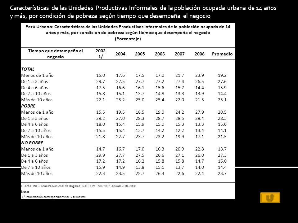 Perú Urbano: Características de las Unidades Productivas Informales de la población ocupada de 14 años y más, por condición de pobreza según tiempo que desempeña el negocio (Porcentaje) Tiempo que desempeña el negocio 2002 1/ 20042005200620072008Promedio TOTAL Menos de 1 año15.017.617.517.021.723.919.2 De 1 a 3 años29.727.527.727.227.426.527.6 De 4 a 6 años17.516.616.115.615.714.415.9 De 7 a 10 años15.815.113.714.813.313.914.4 Más de 10 años22.123.225.025.422.021.323.1 POBRE Menos de 1 año15.519.518.519.024.227.920.5 De 1 a 3 años29.227.028.328.728.528.428.3 De 4 a 6 años18.015.415.915.015.313.315.6 De 7 a 10 años15.515.413.714.212.213.414.1 Más de 10 años21.822.723.723.219.917.121.5 NO POBRE Menos de 1 año14.716.717.016.320.922.818.7 De 1 a 3 años29.927.727.526.627.126.027.3 De 4 a 6 años17.2 16.215.8 14.716.0 De 7 a 10 años15.914.913.815.113.714.014.4 Más de 10 años22.323.525.726.322.622.423.7 Fuente: INEI-Encuesta Nacional de Hogares ENAHO, IV Trim.2002, Annual 2004-2008.