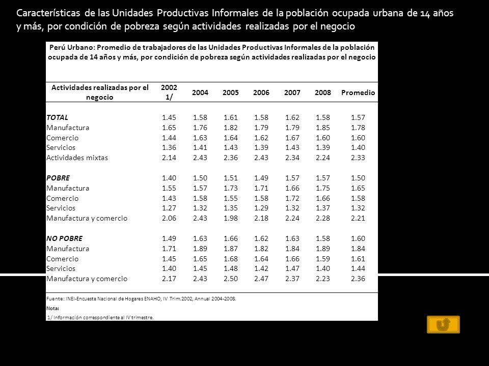 Perú Urbano: Promedio de trabajadores de las Unidades Productivas Informales de la población ocupada de 14 años y más, por condición de pobreza según actividades realizadas por el negocio Actividades realizadas por el negocio 2002 1/ 20042005200620072008Promedio TOTAL1.451.581.611.581.621.581.57 Manufactura1.651.761.821.79 1.851.78 Comercio1.441.631.641.621.671.60 Servicios1.361.411.431.391.431.391.40 Actividades mixtas2.142.432.362.432.342.242.33 POBRE1.401.501.511.491.57 1.50 Manufactura1.551.571.731.711.661.751.65 Comercio1.431.581.551.581.721.661.58 Servicios1.271.321.351.291.321.371.32 Manufactura y comercio2.062.431.982.182.242.282.21 NO POBRE1.491.631.661.621.631.581.60 Manufactura1.711.891.871.821.841.891.84 Comercio1.451.651.681.641.661.591.61 Servicios1.401.451.481.421.471.401.44 Manufactura y comercio2.172.432.502.472.372.232.36 Fuente: INEI-Encuesta Nacional de Hogares ENAHO, IV Trim.2002, Annual 2004-2008.