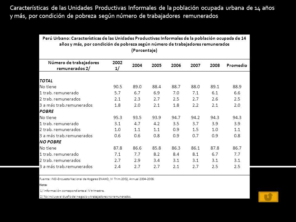 Perú Urbano: Características de las Unidades Productivas Informales de la población ocupada de 14 años y más, por condición de pobreza según número de trabajadores remunerados (Porcentaje) Número de trabajadores remunerados 2/ 2002 1/ 20042005200620072008Promedio TOTAL No tiene90.589.088.488.788.089.188.9 1 trab.
