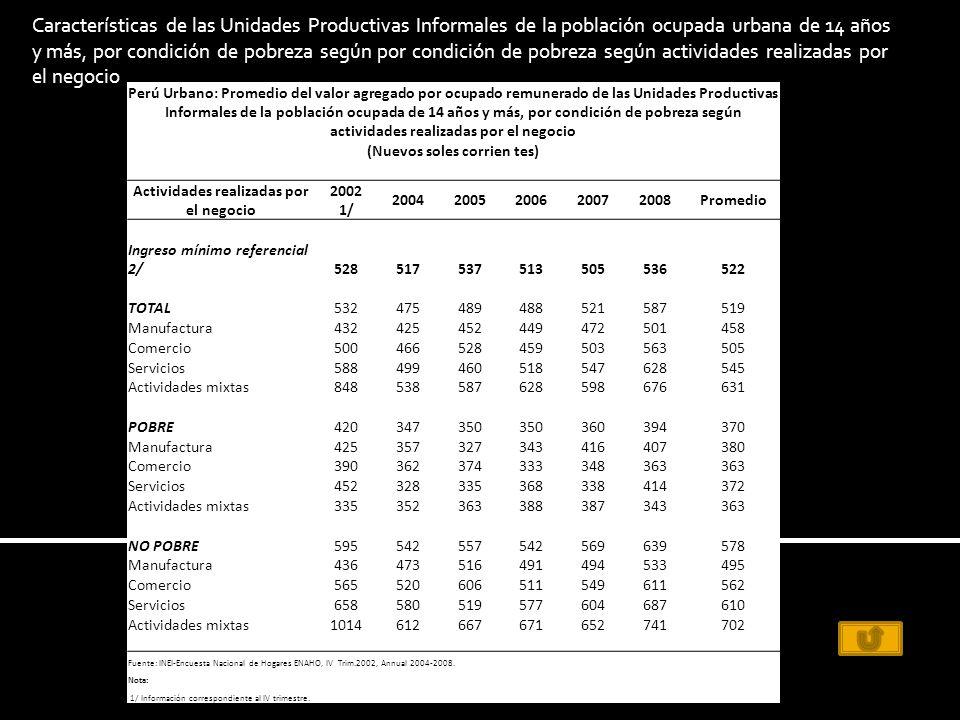 Perú Urbano: Promedio del valor agregado por ocupado remunerado de las Unidades Productivas Informales de la población ocupada de 14 años y más, por condición de pobreza según actividades realizadas por el negocio (Nuevos soles corrien tes) Actividades realizadas por el negocio 2002 1/ 20042005200620072008Promedio Ingreso mínimo referencial 2/528517537513505536522 TOTAL532475489488521587519 Manufactura432425452449472501458 Comercio500466528459503563505 Servicios588499460518547628545 Actividades mixtas848538587628598676631 POBRE420347350 360394370 Manufactura425357327343416407380 Comercio390362374333348363 Servicios452328335368338414372 Actividades mixtas335352363388387343363 NO POBRE595542557542569639578 Manufactura436473516491494533495 Comercio565520606511549611562 Servicios658580519577604687610 Actividades mixtas1014612667671652741702 Fuente: INEI-Encuesta Nacional de Hogares ENAHO, IV Trim.2002, Annual 2004-2008.