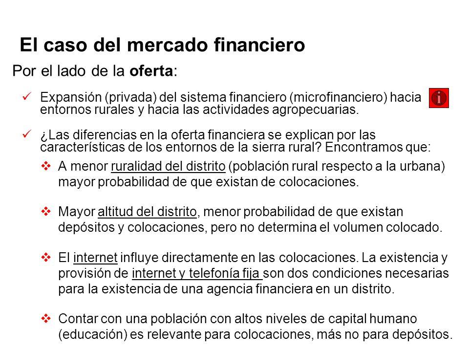 El caso del mercado financiero Por el lado de la oferta: Expansión (privada) del sistema financiero (microfinanciero) hacia entornos rurales y hacia las actividades agropecuarias.