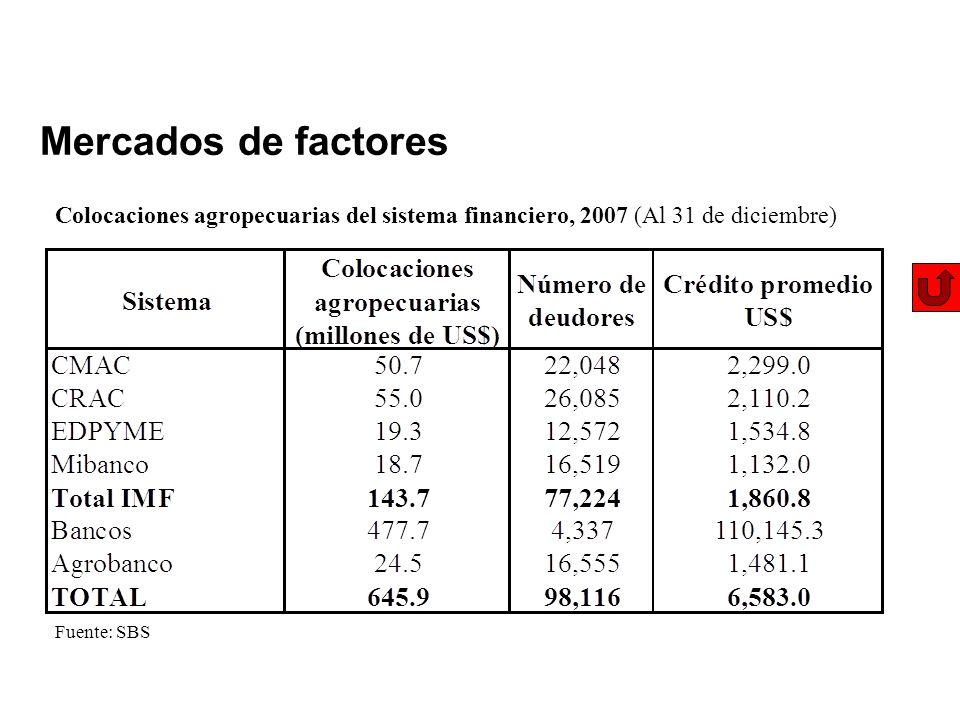 Mercados de factores Colocaciones agropecuarias del sistema financiero, 2007 (Al 31 de diciembre) Fuente: SBS
