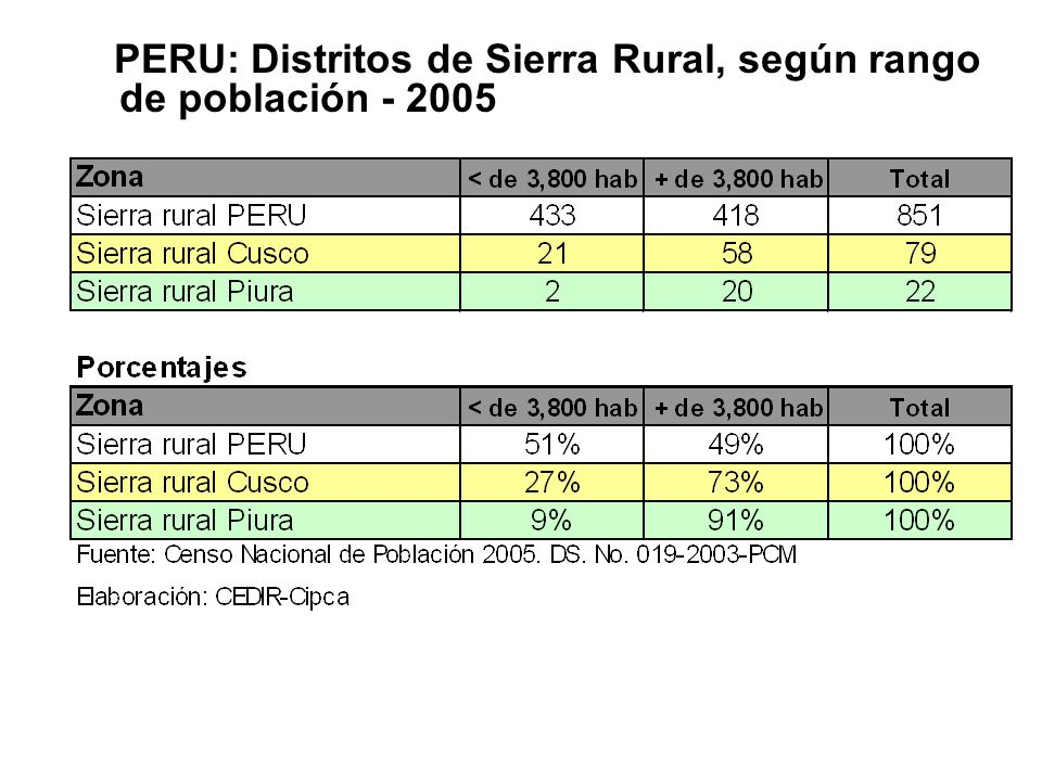 PERU: Distritos de Sierra Rural, según rango de población - 2005