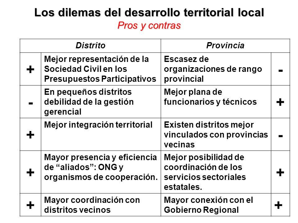 Los dilemas del desarrollo territorial local Pros y contras DistritoProvincia + Mejor representación de la Sociedad Civil en los Presupuestos Particip