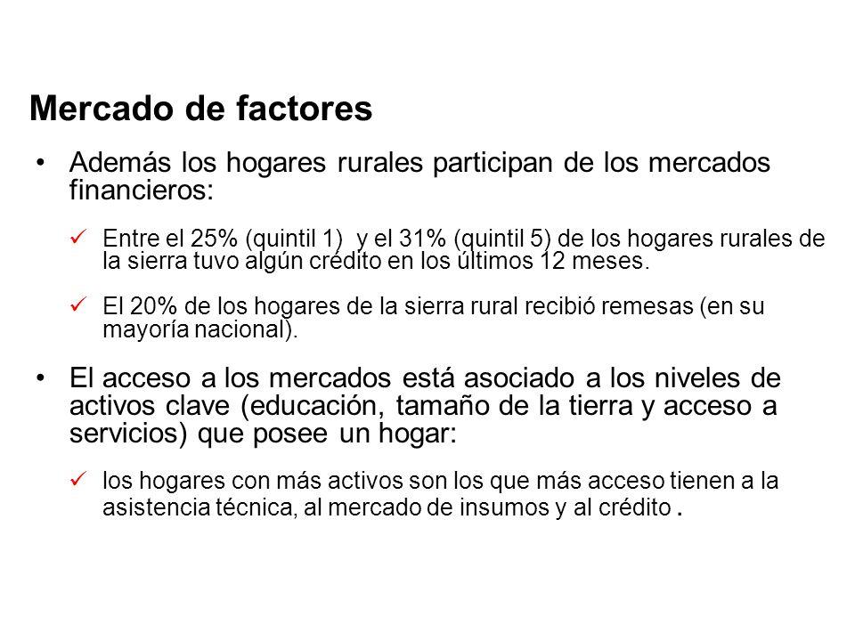 Mercado de factores Además los hogares rurales participan de los mercados financieros: Entre el 25% (quintil 1) y el 31% (quintil 5) de los hogares rurales de la sierra tuvo algún crédito en los últimos 12 meses.