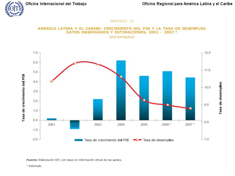 Oficina Regional para América Latina y el CaribeOficina Internacional del Trabajo