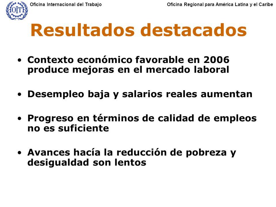 Oficina Regional para América Latina y el CaribeOficina Internacional del Trabajo Resultados destacados Contexto económico favorable en 2006 produce mejoras en el mercado laboral Desempleo baja y salarios reales aumentan Progreso en términos de calidad de empleos no es suficiente Avances hacía la reducción de pobreza y desigualdad son lentos
