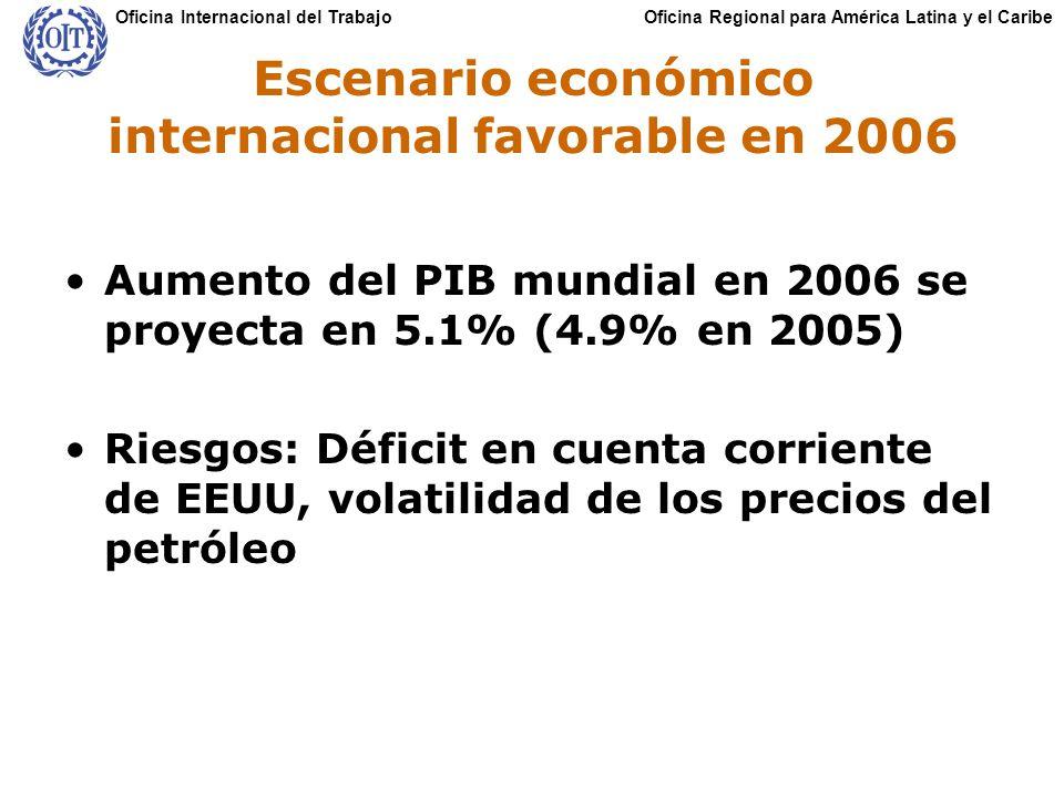 Oficina Regional para América Latina y el CaribeOficina Internacional del Trabajo Escenario económico internacional favorable en 2006 Aumento del PIB mundial en 2006 se proyecta en 5.1% (4.9% en 2005) Riesgos: Déficit en cuenta corriente de EEUU, volatilidad de los precios del petróleo