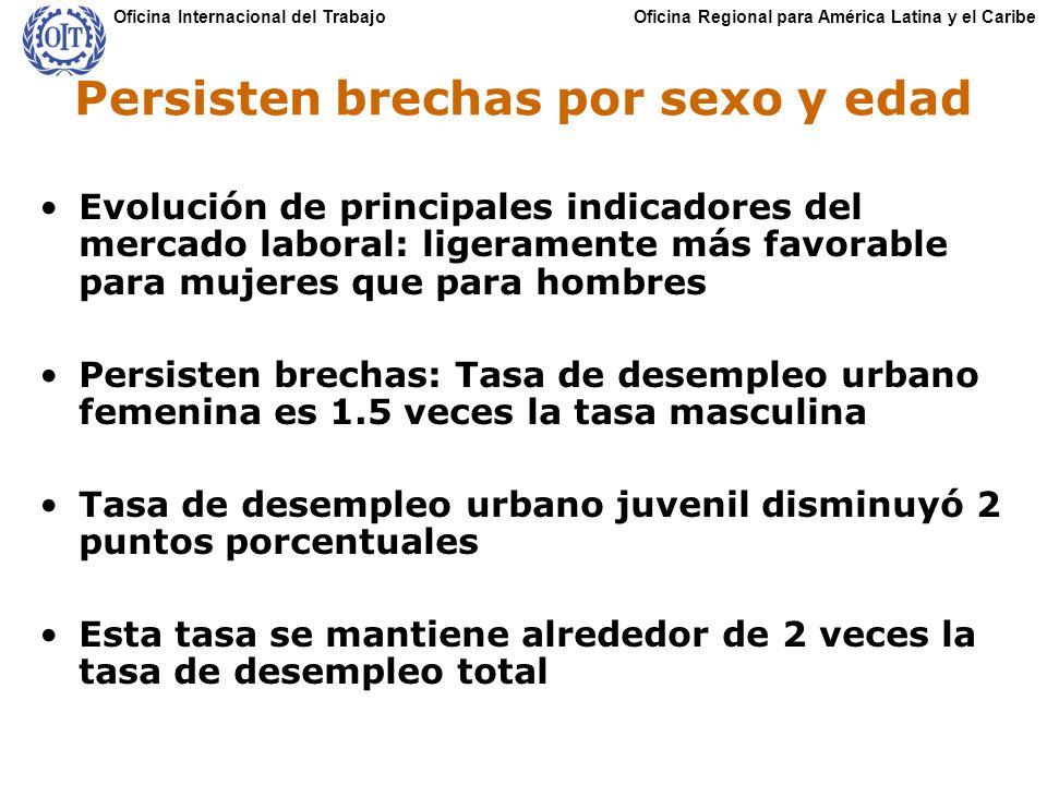 Oficina Regional para América Latina y el CaribeOficina Internacional del Trabajo Persisten brechas por sexo y edad Evolución de principales indicador