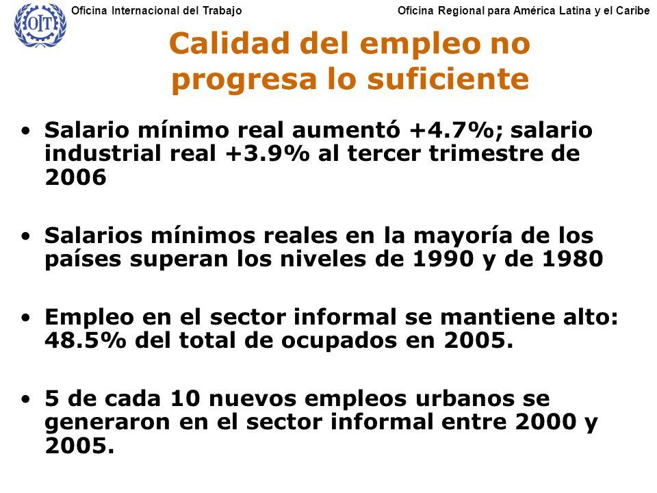Oficina Regional para América Latina y el CaribeOficina Internacional del Trabajo Calidad del empleo no progresa lo suficiente Salario mínimo real aumentó +4.7%; salario industrial real +3.9% al tercer trimestre de 2006 Salarios mínimos reales en la mayoría de los países superan los niveles de 1990 y de 1980 Empleo en el sector informal se mantiene alto: 48.5% del total de ocupados en 2005.