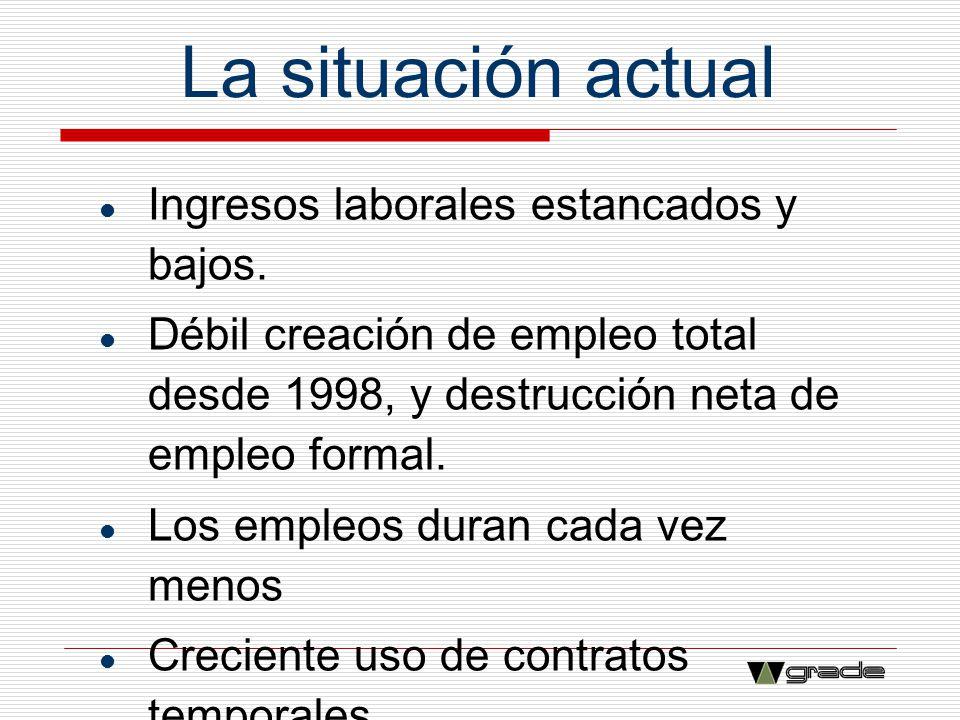 La situación actual Ingresos laborales estancados y bajos. Débil creación de empleo total desde 1998, y destrucción neta de empleo formal. Los empleos