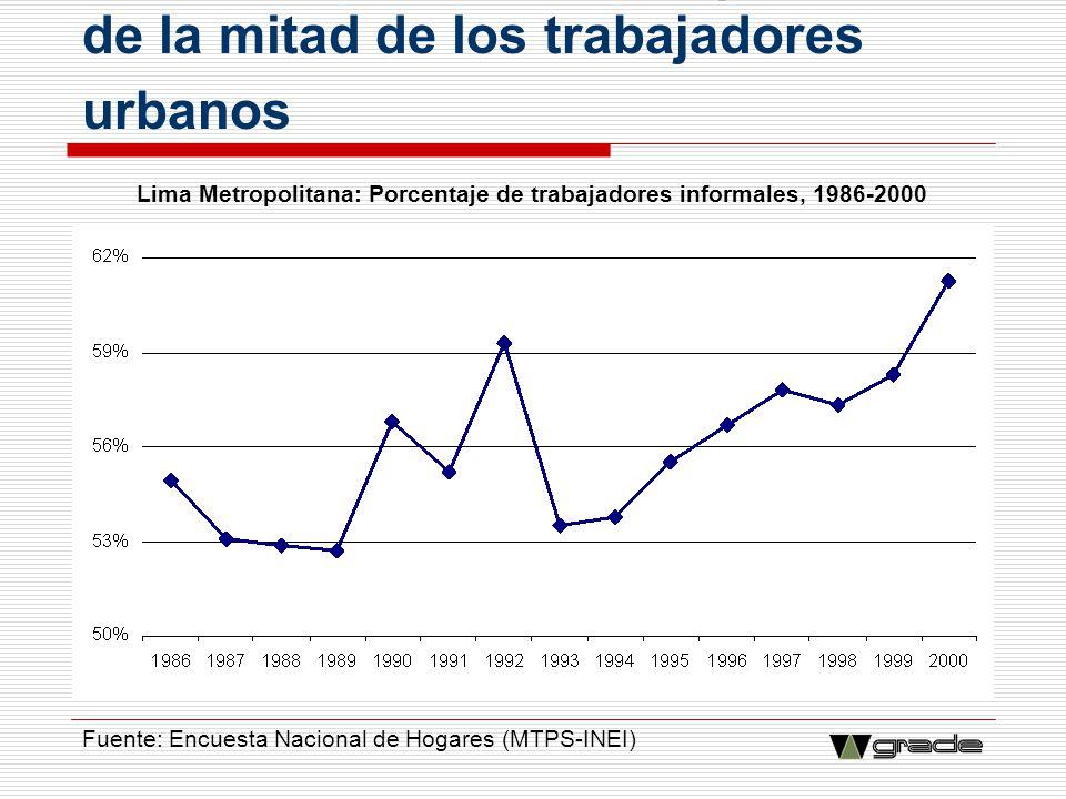 6. El sector informal ocupa a más de la mitad de los trabajadores urbanos Lima Metropolitana: Porcentaje de trabajadores informales, 1986-2000 Fuente: