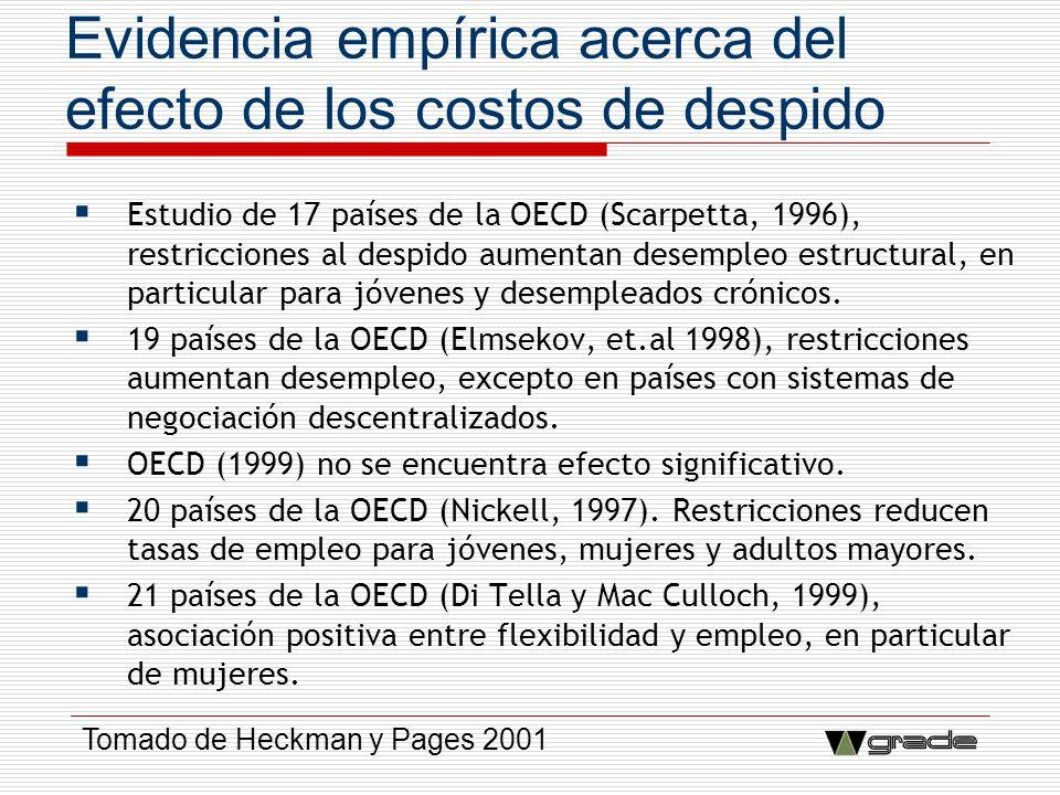Evidencia empírica acerca del efecto de los costos de despido Estudio de 17 países de la OECD (Scarpetta, 1996), restricciones al despido aumentan des