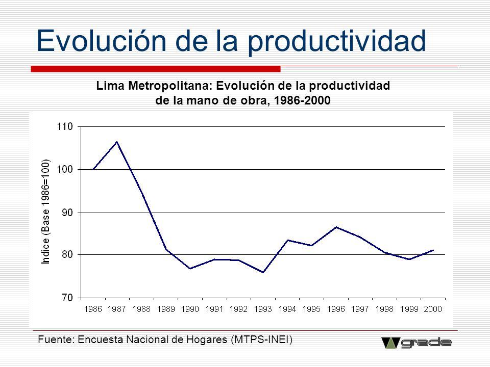 Evolución de la productividad Lima Metropolitana: Evolución de la productividad de la mano de obra, 1986-2000 Fuente: Encuesta Nacional de Hogares (MT