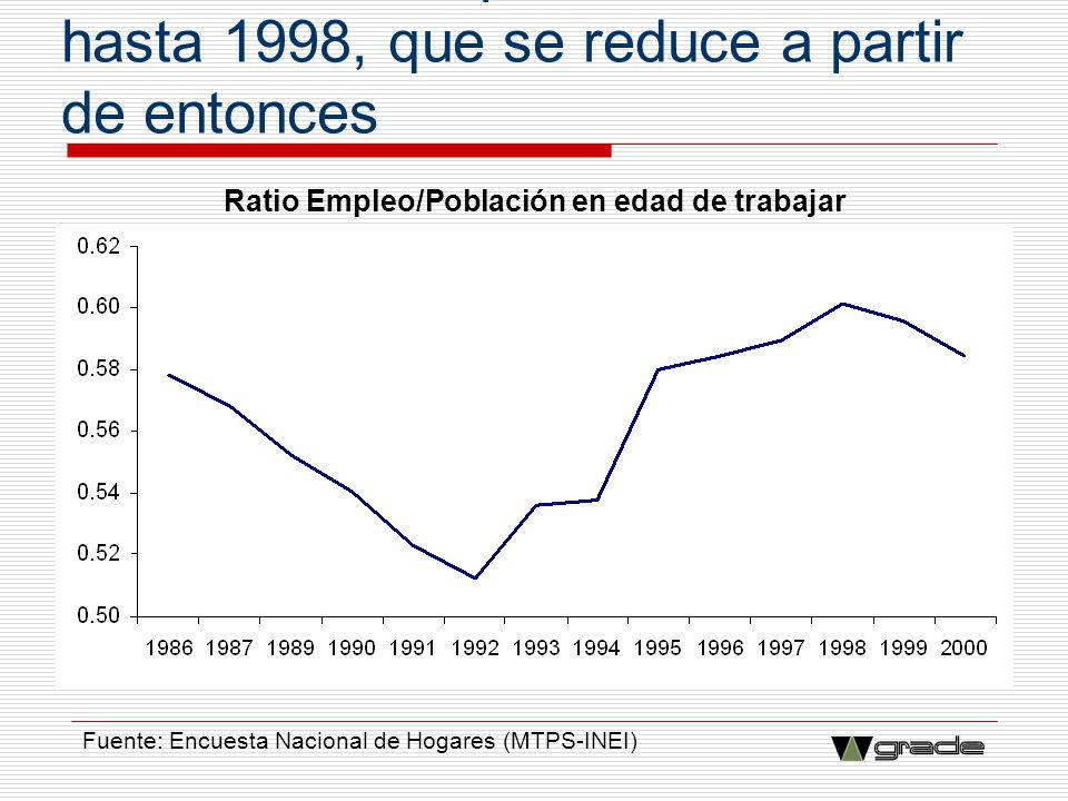 Creación de empleo acelerada hasta 1998, que se reduce a partir de entonces Ratio Empleo/Población en edad de trabajar Fuente: Encuesta Nacional de Ho