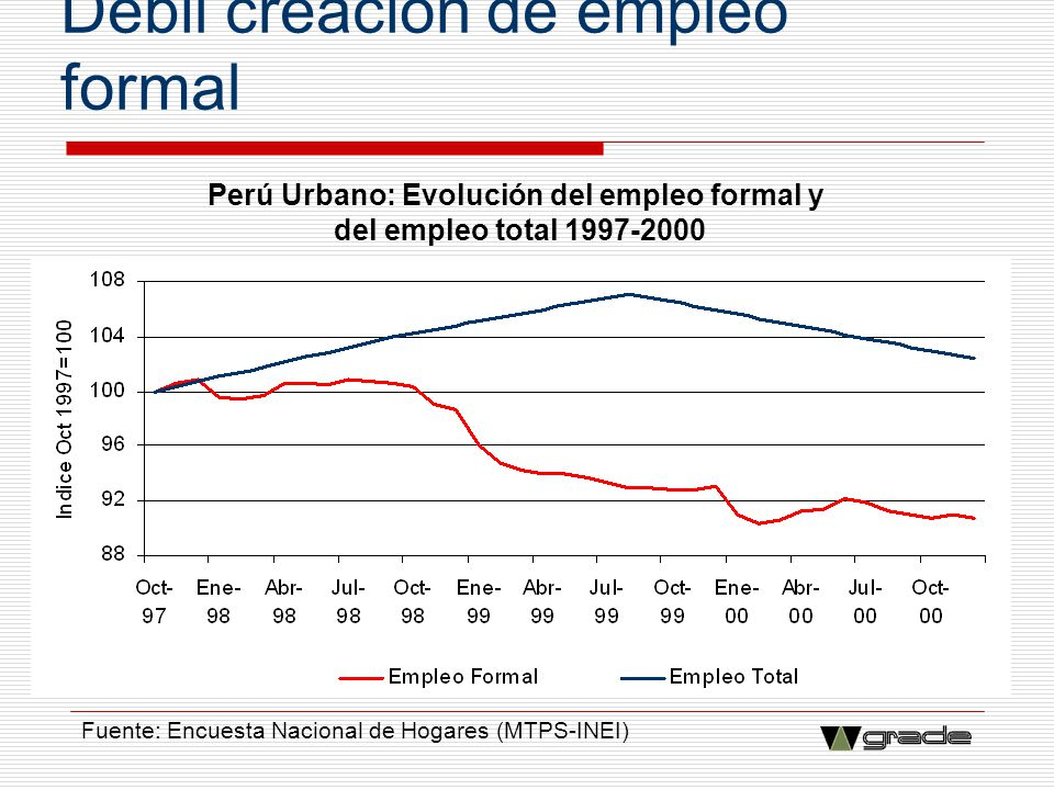Débil creación de empleo formal Fuente: Encuesta Nacional de Hogares (MTPS-INEI) Perú Urbano: Evolución del empleo formal y del empleo total 1997-2000