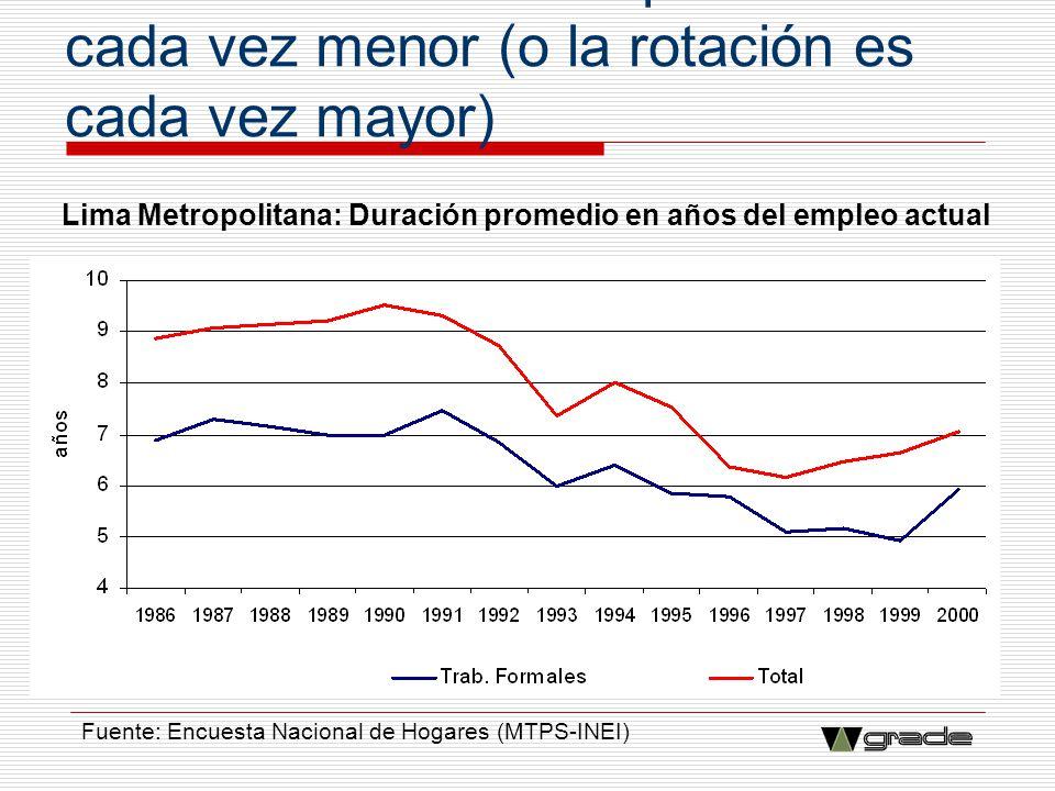 La duración de los empleos es cada vez menor (o la rotación es cada vez mayor) Lima Metropolitana: Duración promedio en años del empleo actual Fuente: