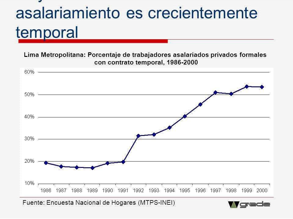 Mayor inestabilidad: el asalariamiento es crecientemente temporal Lima Metropolitana: Porcentaje de trabajadores asalariados privados formales con con
