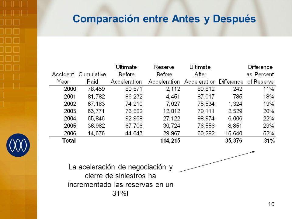 10 Comparación entre Antes y Después La aceleración de negociación y cierre de siniestros ha incrementado las reservas en un 31%!
