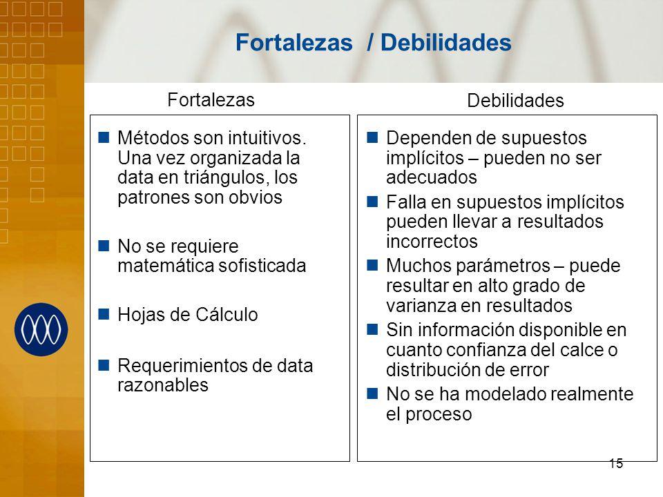 15 Fortalezas / Debilidades Métodos son intuitivos.