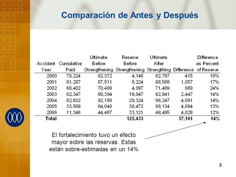 8 Comparación de Antes y Después El fortalecimiento tuvo un efecto mayor sobre las reservas. Estas están sobre-estimadas en un 14%