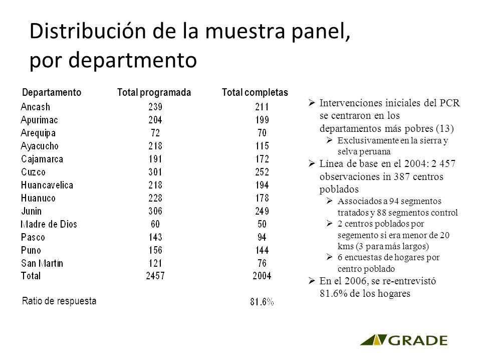 Distribución de la muestra panel, por departmento Intervenciones iniciales del PCR se centraron en los departamentos más pobres (13) Exclusivamente en la sierra y selva peruana Línea de base en el 2004: 2 457 observaciones in 387 centros poblados Associados a 94 segmentos tratados y 88 segmentos control 2 centros poblados por segemento si era menor de 20 kms (3 para más largos) 6 encuestas de hogares por centro poblado En el 2006, se re-entrevistó 81.6% de los hogares Departamento Total programada Total completas Ratio de respuesta